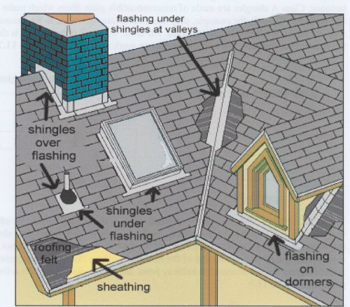 10 Most Common Roofing Problems Www Tileroofcoatings Com